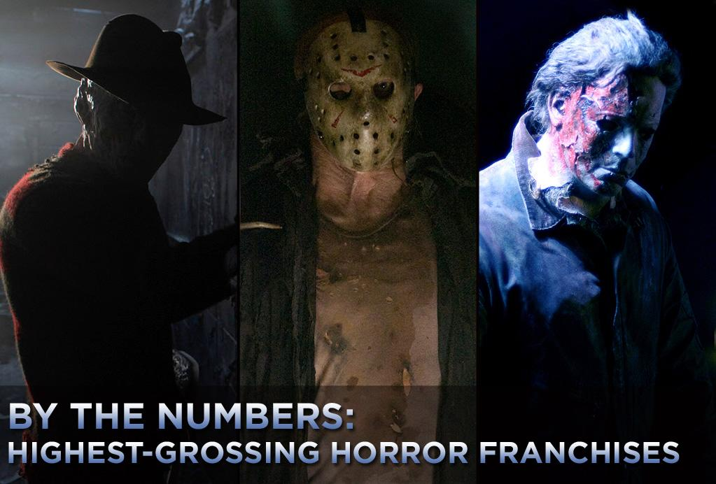 """Earlier this year, the Saw franchise was anointed by Guinness as being the """"Most Successful Horror Series in History."""" Its worldwide haul is over $730,000,000 with almost half of that coming from international markets. You can make a lot of fiendishly clever death traps with that kind of money.    In this country, however, the """"Saw"""" isn't number one. Heck, it isn't even number two. This will undoubtedly change this weekend when the latest, and reportedly last, """"Saw"""" movie hits the screen, unless, of course, the movie earns less than $10 million.    Click ahead and see what franchises are Hollywood's horror highest earners."""