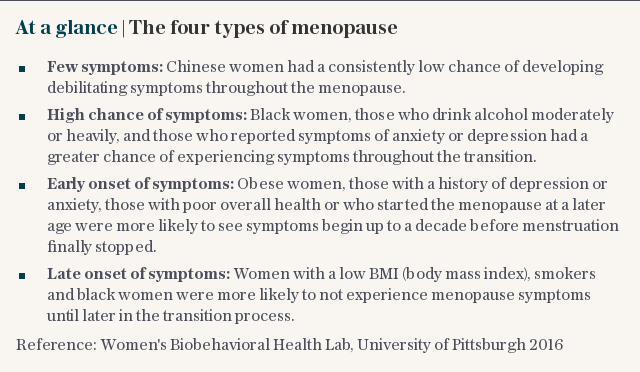 At a glance   The four types of menopause
