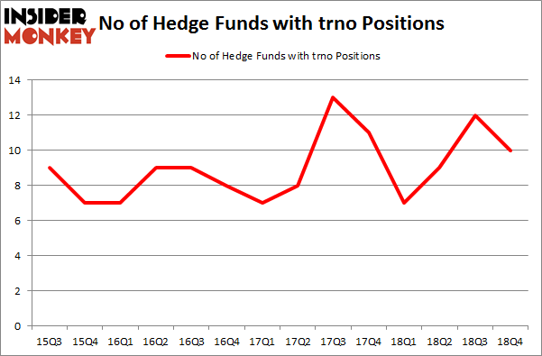 No of Hedge Funds with TRNO Positions