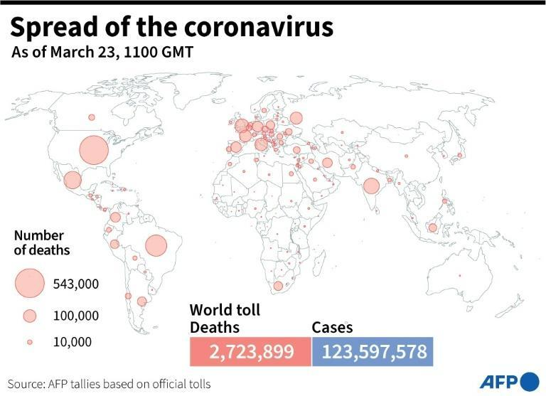 Global death toll and coronavirus cases as of March 23 at 1100 GMT, based on AFP tallies