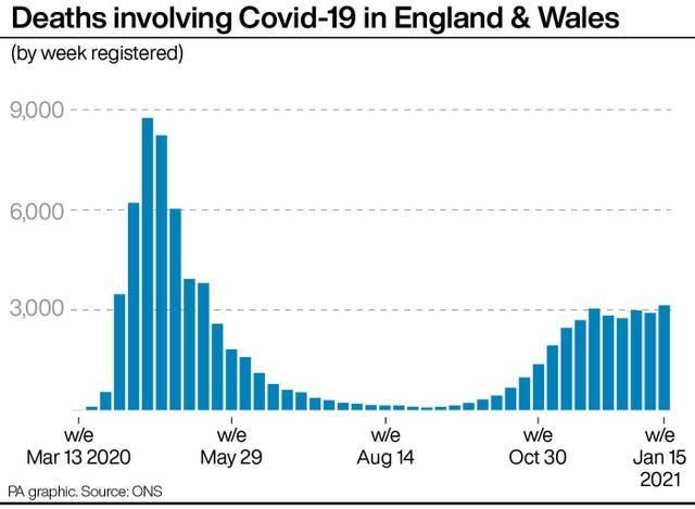 Deaths involving Covid-19 in England & Wales