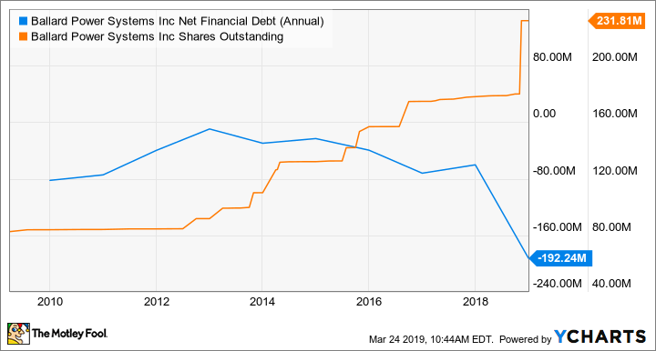 BLDP Net Financial Debt (Annual) Chart