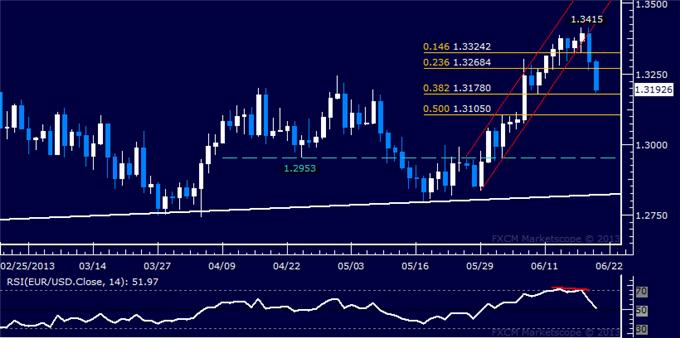 dailyclassics_eur-usd_body_Picture_6.png, EUR/USD Technical Analysis: Monthly Uptrend Unravels