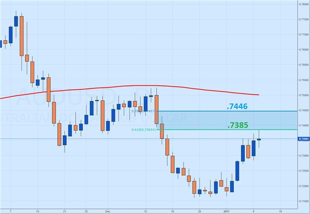 AUD/USD Opens Trading to New Highs