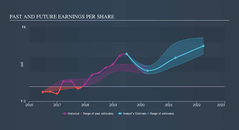 NSEI:ABFRL Past and Future Earnings, November 10th 2019