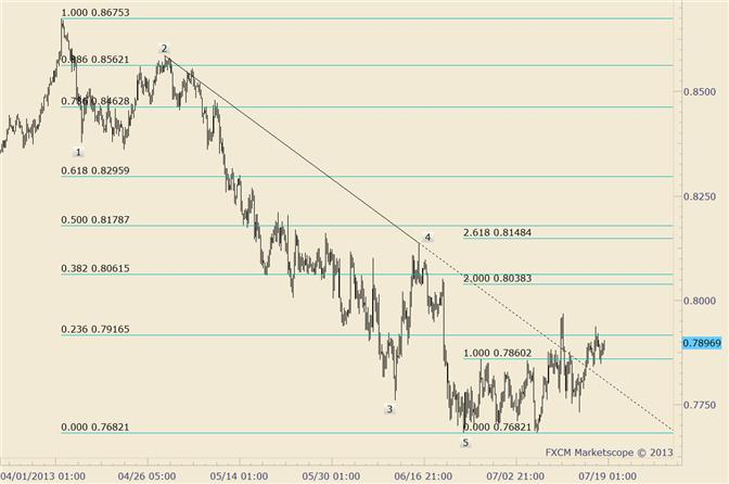 eliottWaves_nzd-usd_1_body_nzdusd.png, NZD/USD Unchanged after Failed Trendline Break