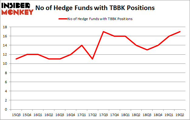 No of Hedge Funds with TBBK Positions
