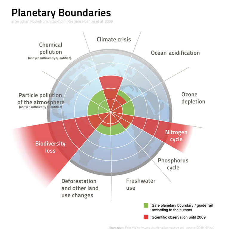 """<span class=""""caption"""">Planetary boundaries. The green circle indicates a safe operating space. Three boundaries have been greatly exceeded.</span> <span class=""""attribution""""><a class=""""link rapid-noclick-resp"""" href=""""https://creativecommons.org/licenses/by-sa/4.0"""" rel=""""nofollow noopener"""" target=""""_blank"""" data-ylk=""""slk:Felix Mueller/Wikimedia Commons"""">Felix Mueller/Wikimedia Commons</a>, <a class=""""link rapid-noclick-resp"""" href=""""http://creativecommons.org/licenses/by-sa/4.0/"""" rel=""""nofollow noopener"""" target=""""_blank"""" data-ylk=""""slk:CC BY-SA"""">CC BY-SA</a></span>"""