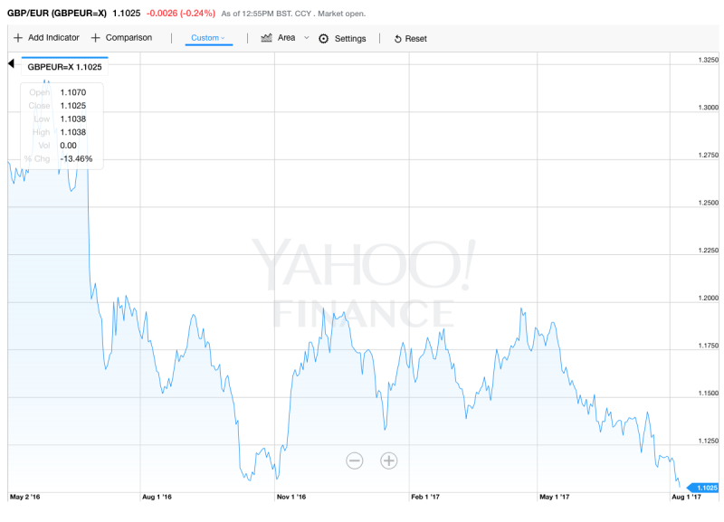 Sterling's value against the euro from 1 May to 8 August (Yahoo Finance UK)