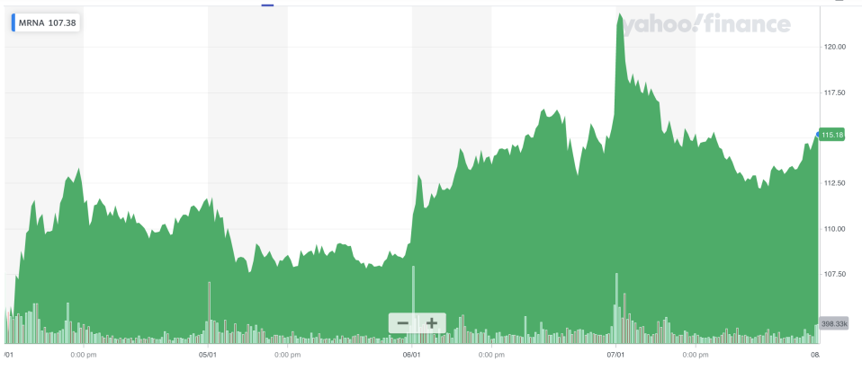 Moderna's five day stock chart. Shares rose on 7 January when the EU approved the vaccine. Graph: Yahoo Finance