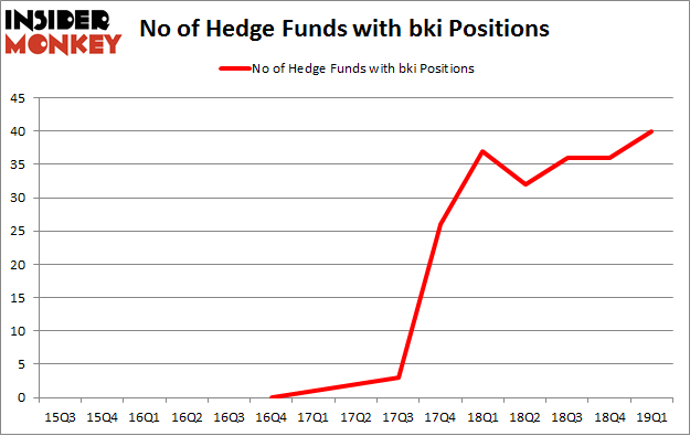 No of Hedge Funds BKI Positions
