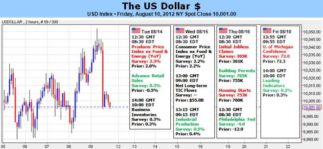 US_Dollar_Breakout_Feels_Imminent__but_When_body_Picture_5.png, US Dollar Breakout Feels Imminent – but When?