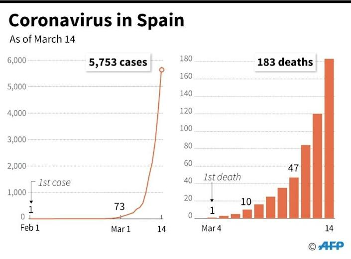 Coronavirus infections and deaths in Spain since Feb 1. As of March 14 (AFP Photo/Valentine GRAVELEAU)