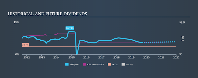 NYSE:VER Historical Dividend Yield, September 22nd 2019