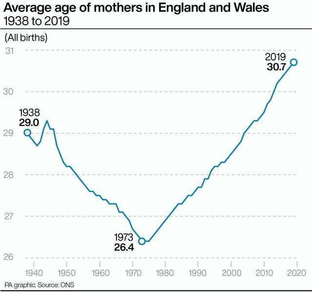 Average age of mothers in England and Wales 1938 to 2019