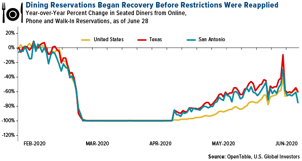 Dining reservations began recovery before restrictions were reapplied
