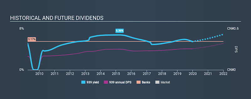 SEHK:939 Historical Dividend Yield, December 21st 2019