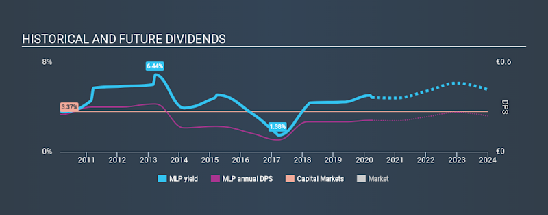 XTRA:MLP Historical Dividend Yield March 31st 2020