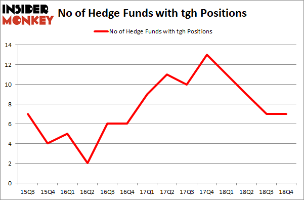 No of Hedge Funds with TGH Positions