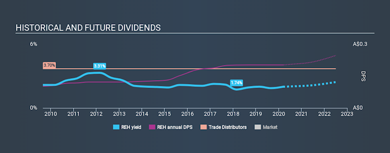 ASX:REH Historical Dividend Yield, March 12th 2020