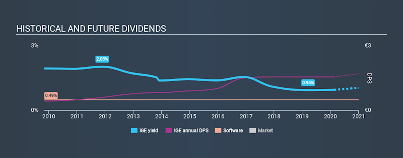 ENXTPA:IGE Historical Dividend Yield, February 19th 2020