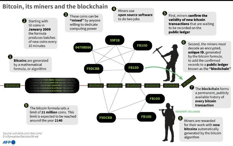 """Main points on the blockchain and how the cryptocurrency is """"mined"""" (AFP/John SAEKI)"""