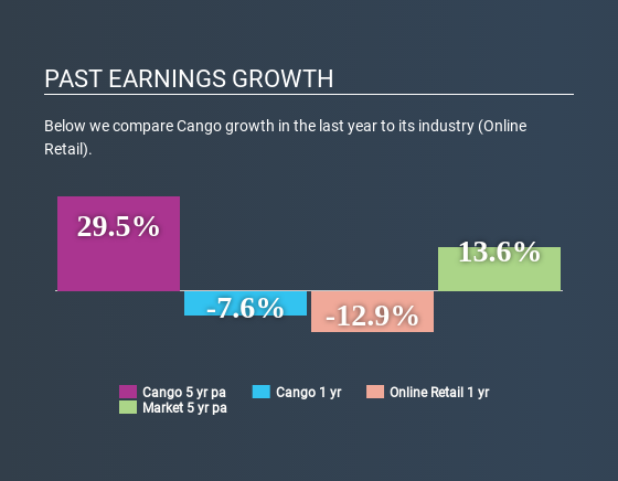 NYSE:CANG Past Earnings Growth June 15th 2020