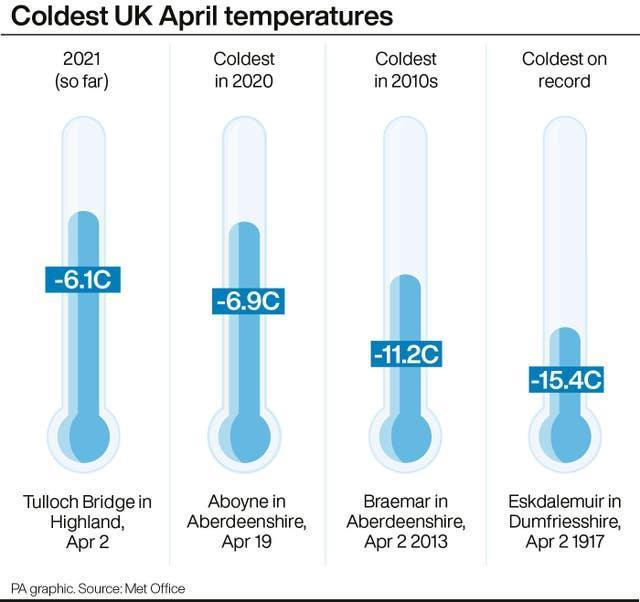 Coldest UK April temperatures