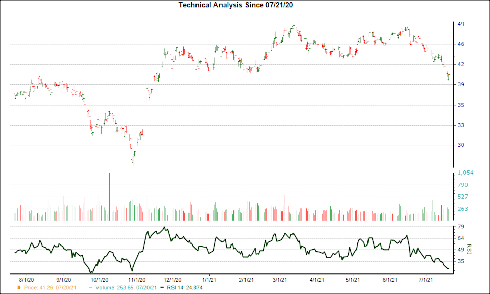 3-month RSI Chart for TTE