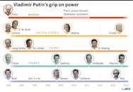 Putin was re-elected to a fourth Kremlin term in March