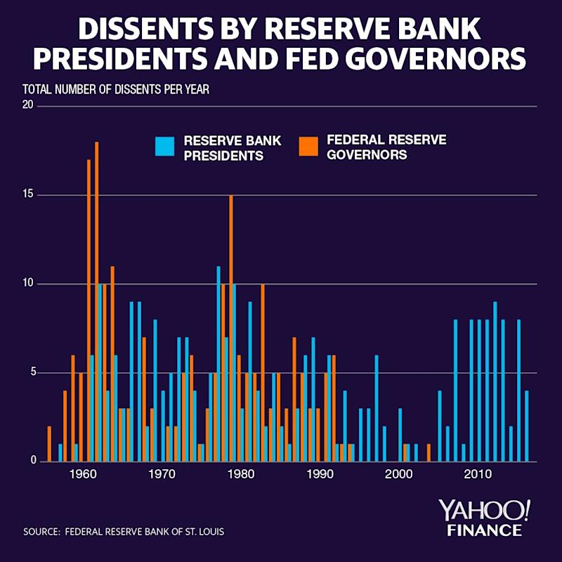 A record of all monetary policy decisions (from the Federal Open Market Committee) shows that the last dissent from a Fed Governor was in 2005. (Credit: David Foster / Yahoo Finance)