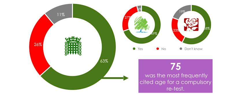 63% of MPs are in favour of forcing motorists to take their tests again when they reach a certain age (YouGov)