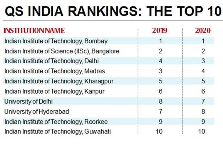 indian colleges global ranking, iits india college, iit delhi, iit bombay