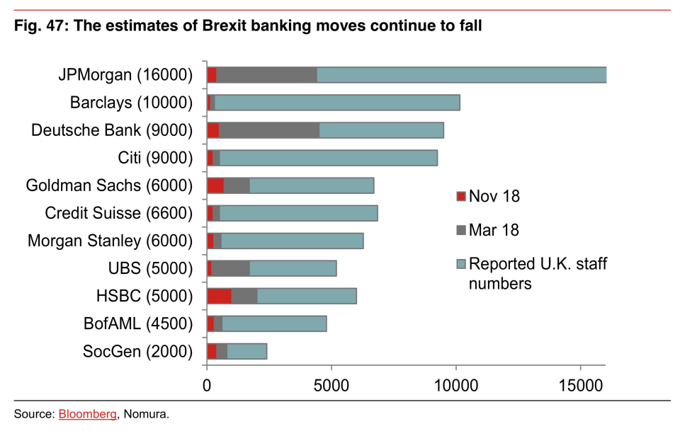 Cutting cuts: How investment banks forecasts for Brexit job losses have changed over time. Photo: Nomura