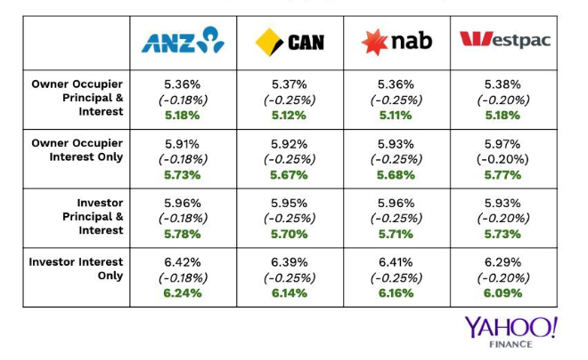 This is what the variable home loan rates looked like after June's interest rate cut of 25 basis points (0.25 per cent). Source: Yahoo Finance
