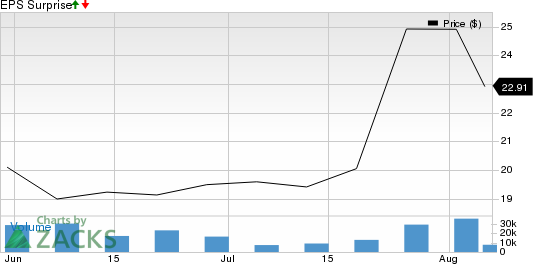Luckin Coffee Inc. Sponsored ADR Price and EPS Surprise