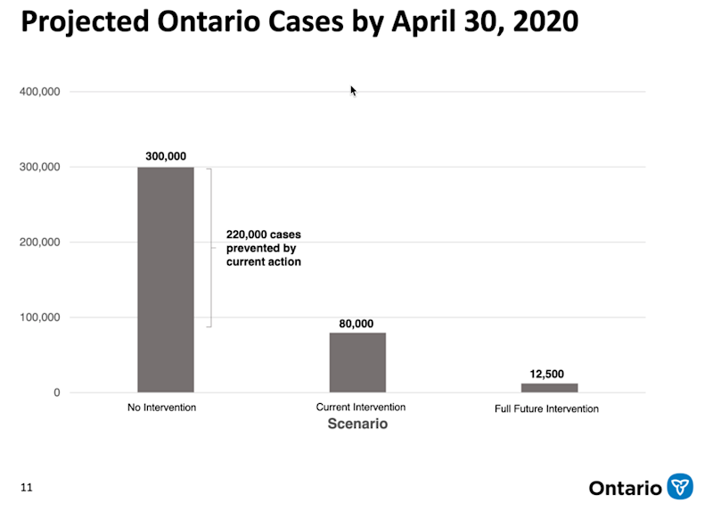 Projected Ontario Cases by April 30, 2020