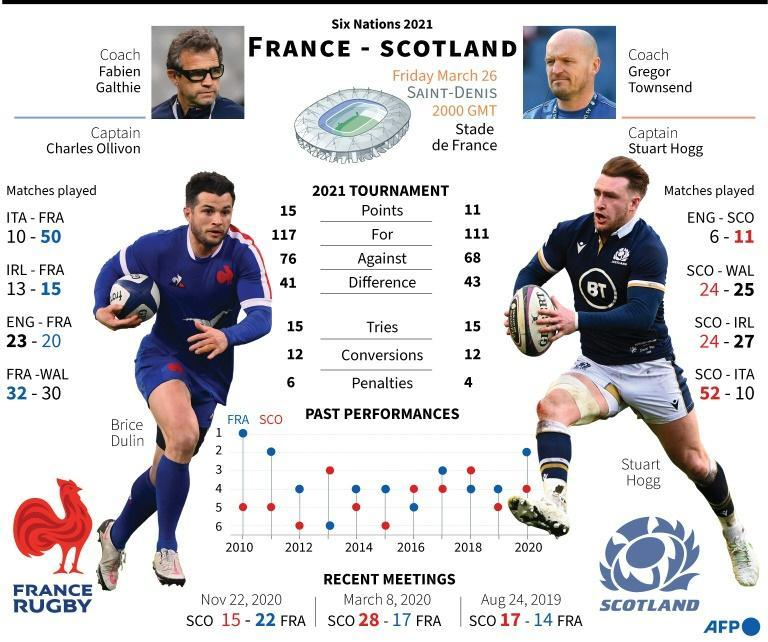 France take on Scotland in the final match of the 2021 Six Nations championship in Paris with the title still on the line