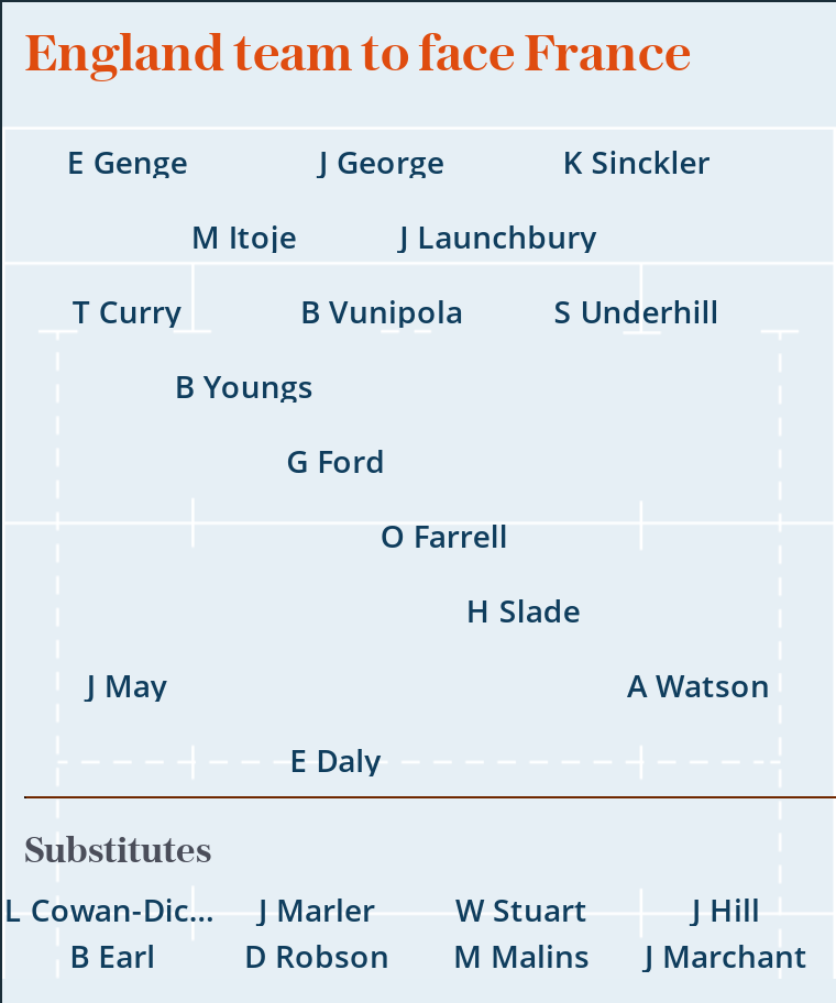 Autumn Nations Cup: England team to face France