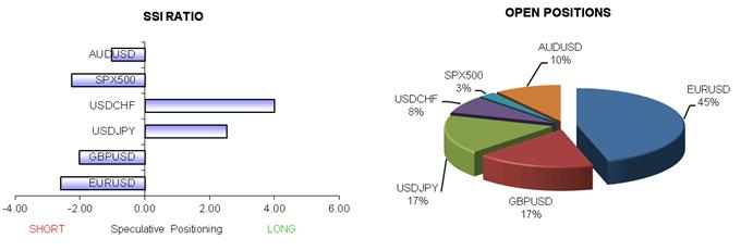 ssi_table_story_body_x0000_i1032.png, Diminishing Positioning Suggests that US Dollar Rebound May Have Started