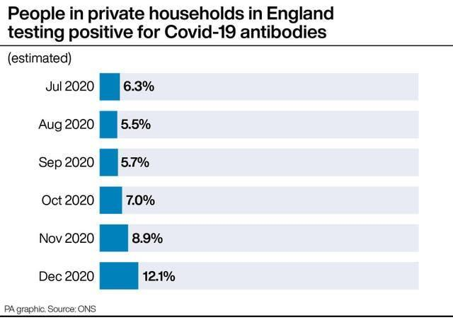 People in private households in England testing positive for Covid-19 antibodies