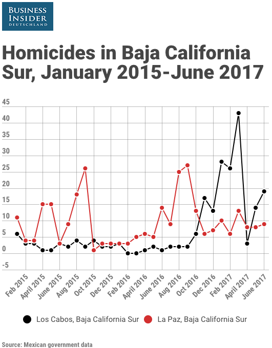 Baja California Sur homicides