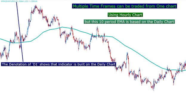 Building_a_better_indicator_body_Picture_5.png, Learn Forex: Building a Better Indicator