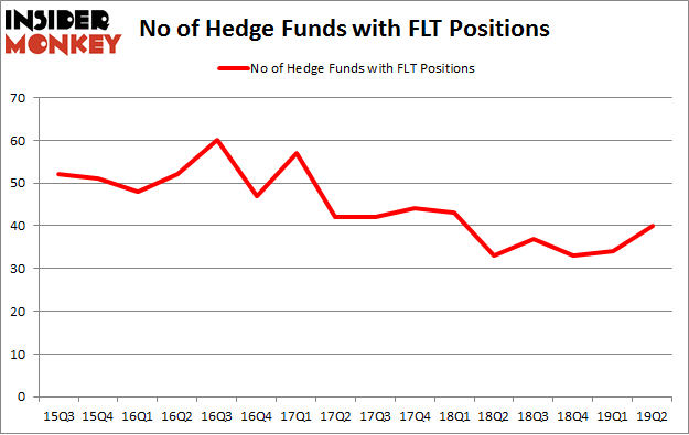 No of Hedge Funds with FLT Positions