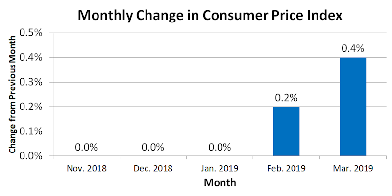 Graph of Consumer Price Index over past five months.
