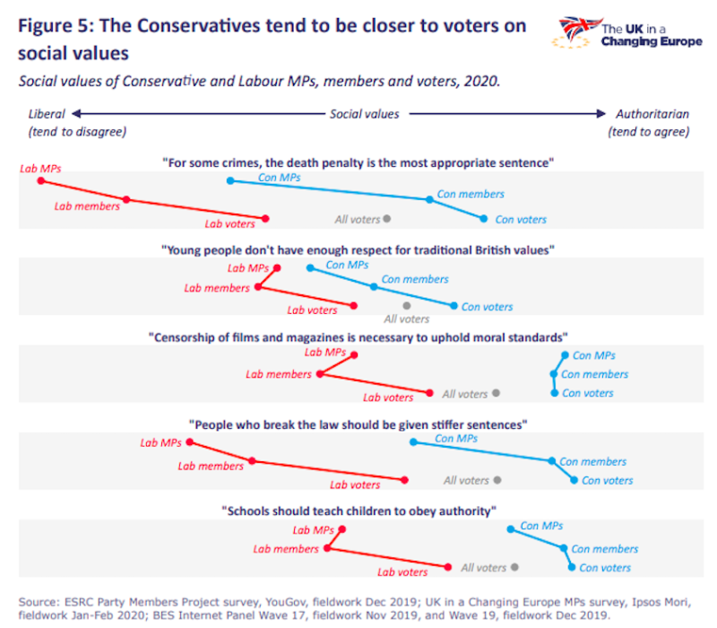 MPs and their constituents have differing views on a range of issues (UK in a Changing Europe)