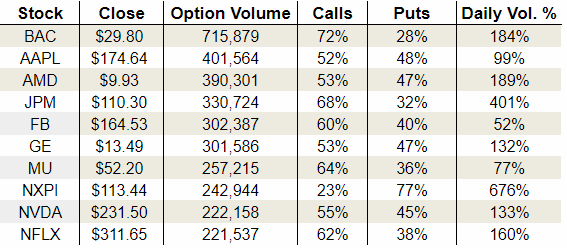 Monday's Vital Options Data: Advanced Micro Devices, Inc. (AMD), JPMorgan Chase & Co. (JPM) and NXP Semiconductors N.V. (NXPI)