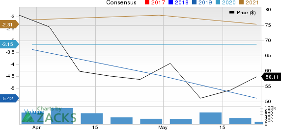 Lyft, Inc. Price and Consensus
