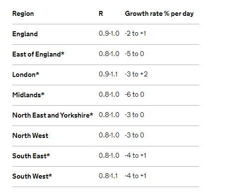 R Rate across England, published Friday 4 September (Gov.uk)