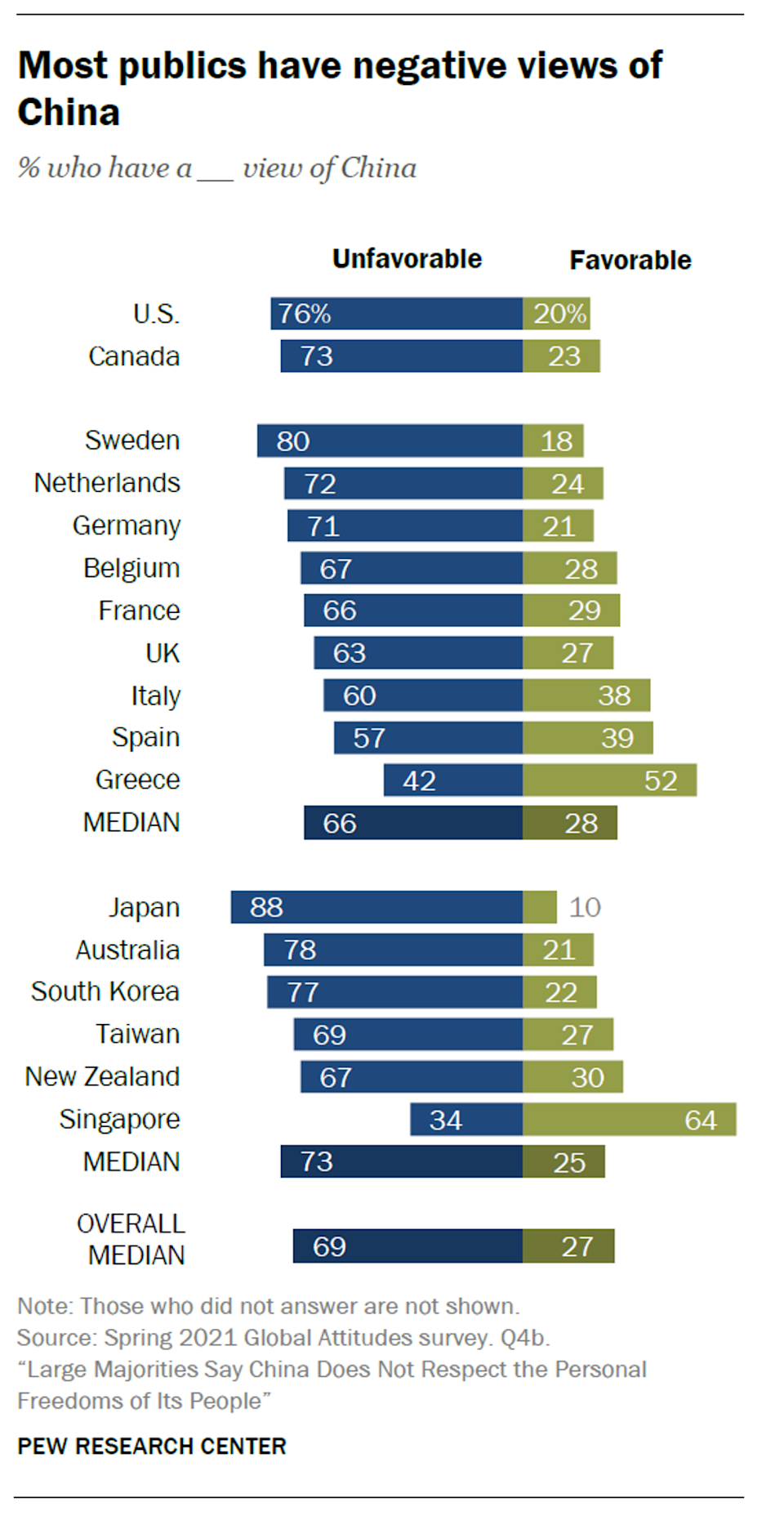 Chart: Pew Research Centre